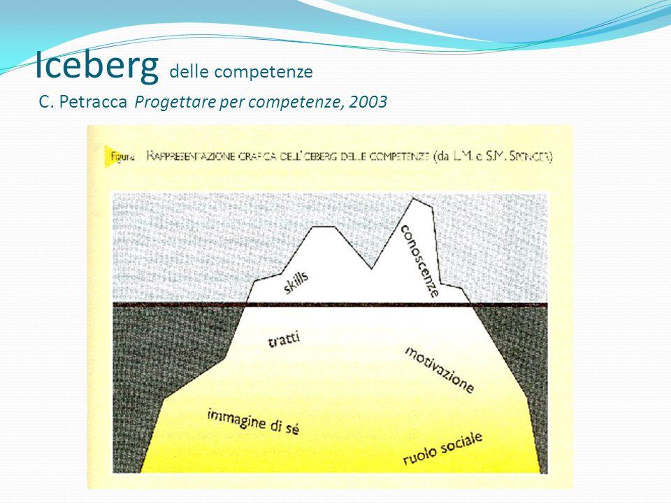 Iceberg delle competenze C. Petracca Progettare per competenze, 2003