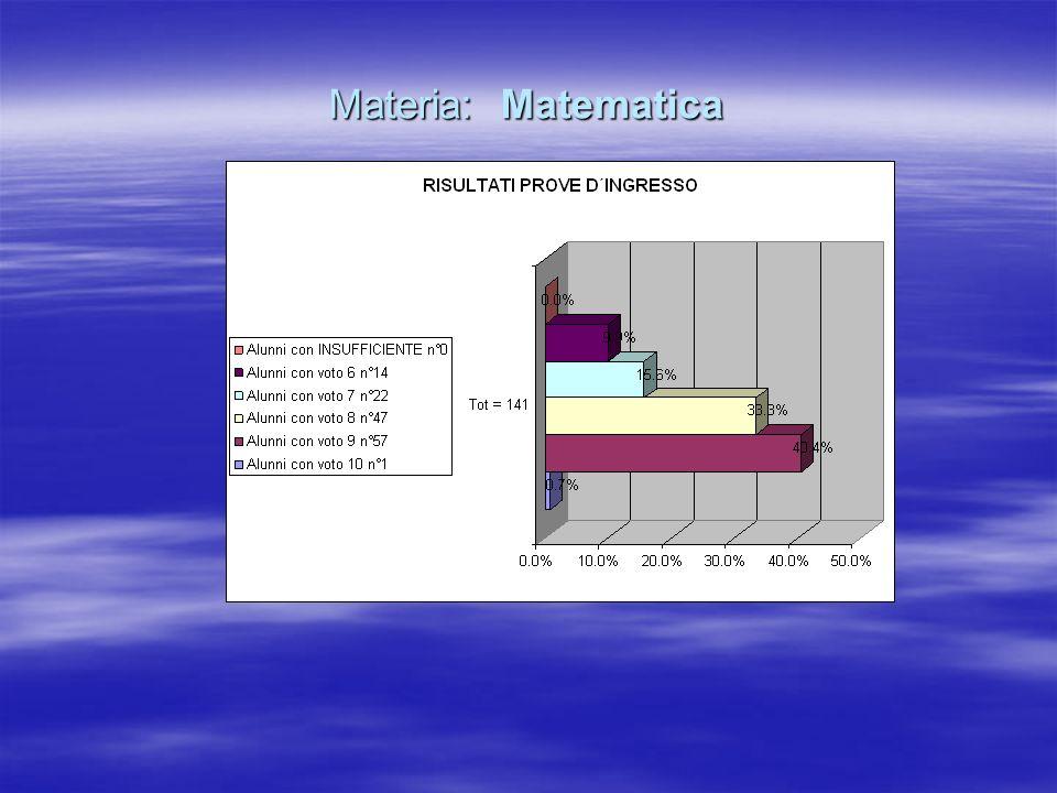 Materia: Matematica