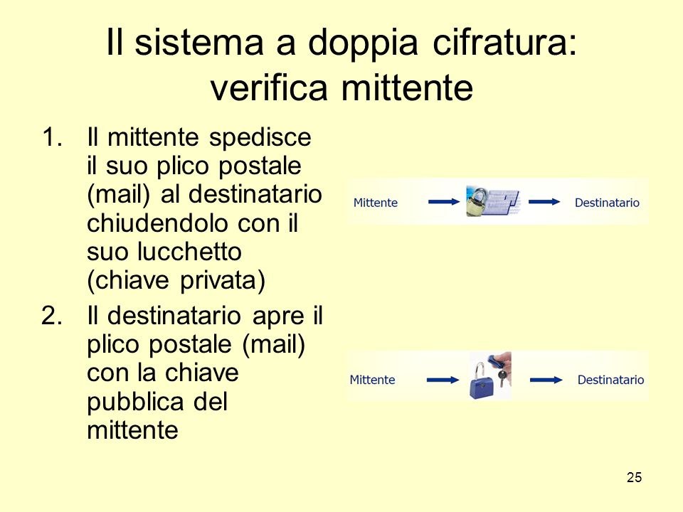 25 Il sistema a doppia cifratura: verifica mittente 1.Il mittente spedisce il suo plico postale (mail) al destinatario chiudendolo con il suo lucchett