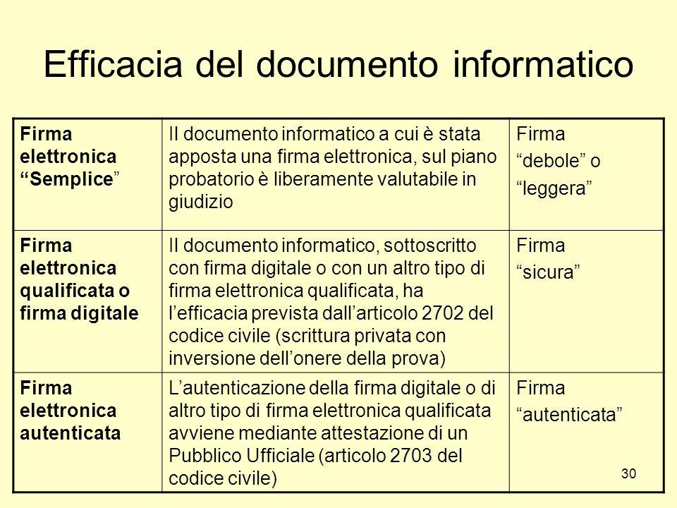 30 Efficacia del documento informatico Firma elettronica Semplice Il documento informatico a cui è stata apposta una firma elettronica, sul piano prob