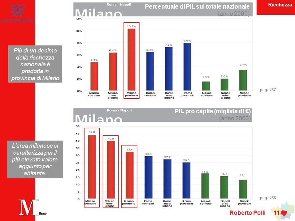 Roberto Polli 11 Percentuale di PIL sul totale nazionale (anno 2000) Più di un decimo della ricchezza nazionale è prodotta in provincia di Milano Larea milanese si caratterizza per il più elevato valore aggiunto per abitante.