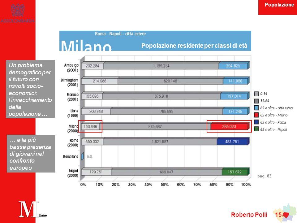 Roberto Polli 15 … e la più bassa presenza di giovani nel confronto europeo Popolazione residente per classi di età Un problema demografico per il futuro con risvolti socio- economici: linvecchiamento della popolazione … pag.