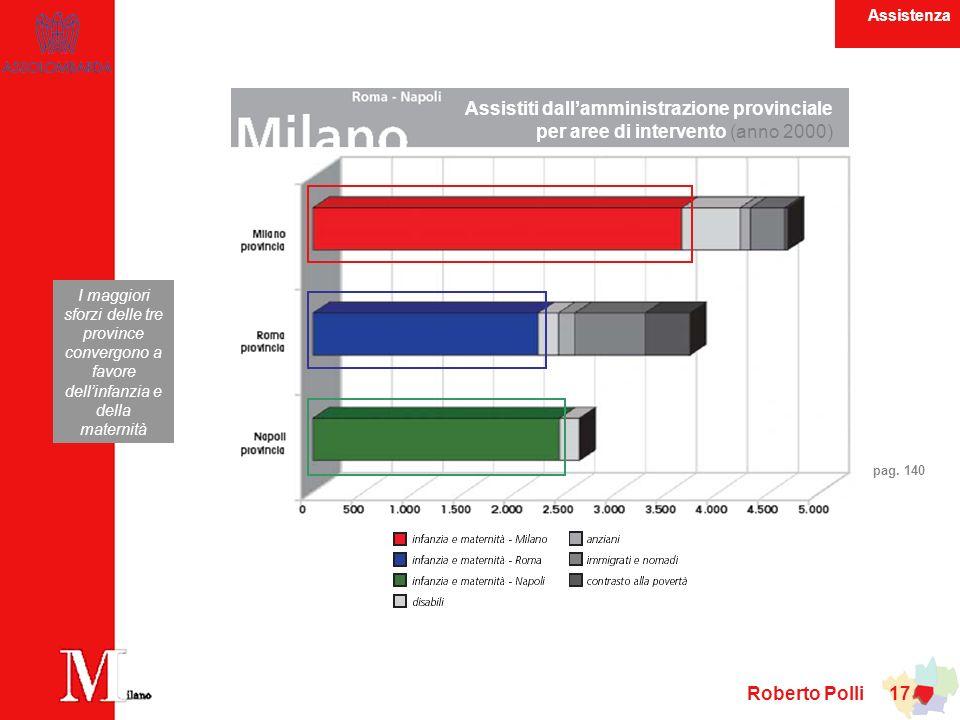 Roberto Polli 17 Assistiti dallamministrazione provinciale per aree di intervento (anno 2000) I maggiori sforzi delle tre province convergono a favore dellinfanzia e della maternità pag.