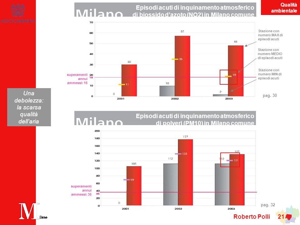 Roberto Polli 21 superamenti annui ammessi: 35 Una debolezza: la scarsa qualità dellaria superamenti annui ammessi: 16 Stazione con numero MAX di episodi acuti Stazione con numero MIN di episodi acuti Stazione con numero MEDIO di episodi acuti Episodi acuti di inquinamento atmosferico di biossido dazoto (NO2) in Milano comune Episodi acuti di inquinamento atmosferico di polveri (PM10) in Milano comune pag.