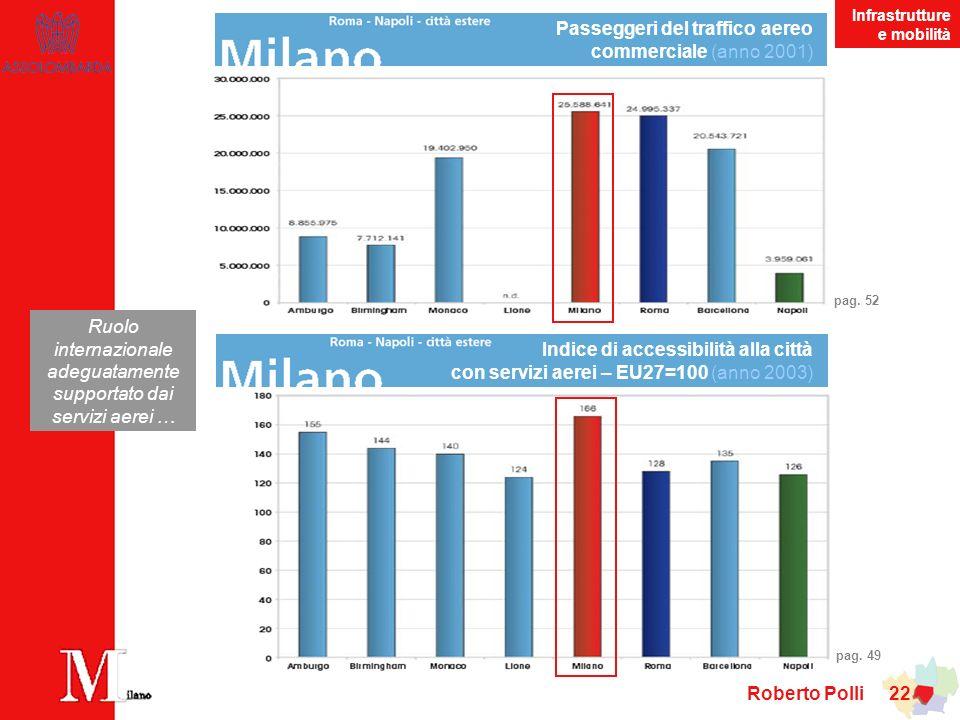 Roberto Polli 22 Ruolo internazionale adeguatamente supportato dai servizi aerei … Passeggeri del traffico aereo commerciale (anno 2001) pag.