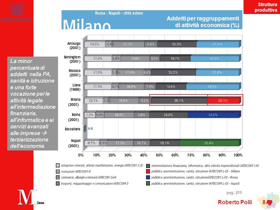 Roberto Polli 9 Addetti per raggruppamenti di attività economica (%) (anno 2001) La provincia di Milano si distingue per una considerevole presenza delle attività manifatturiere pag.