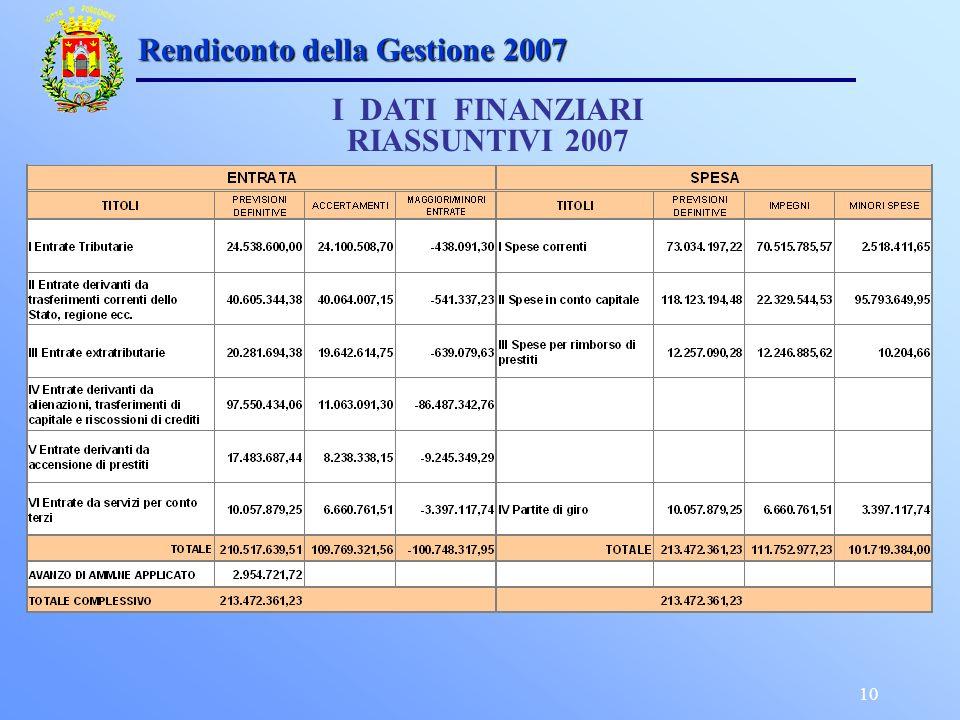 10 Rendiconto della Gestione 2007 I DATI FINANZIARI RIASSUNTIVI 2007