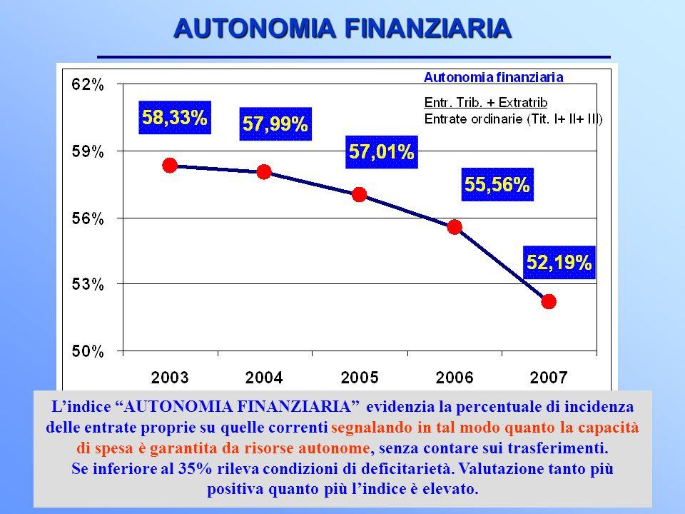 16 AUTONOMIA FINANZIARIA Lindice AUTONOMIA FINANZIARIA evidenzia la percentuale di incidenza delle entrate proprie su quelle correnti segnalando in tal modo quanto la capacità di spesa è garantita da risorse autonome, senza contare sui trasferimenti.