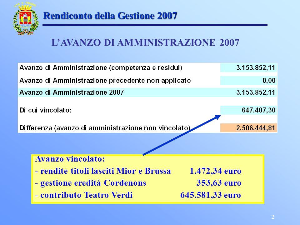 2 Rendiconto della Gestione 2007 LAVANZO DI AMMINISTRAZIONE 2007 Avanzo vincolato: - rendite titoli lasciti Mior e Brussa 1.472,34 euro - gestione eredità Cordenons 353,63 euro - contributo Teatro Verdi 645.581,33 euro