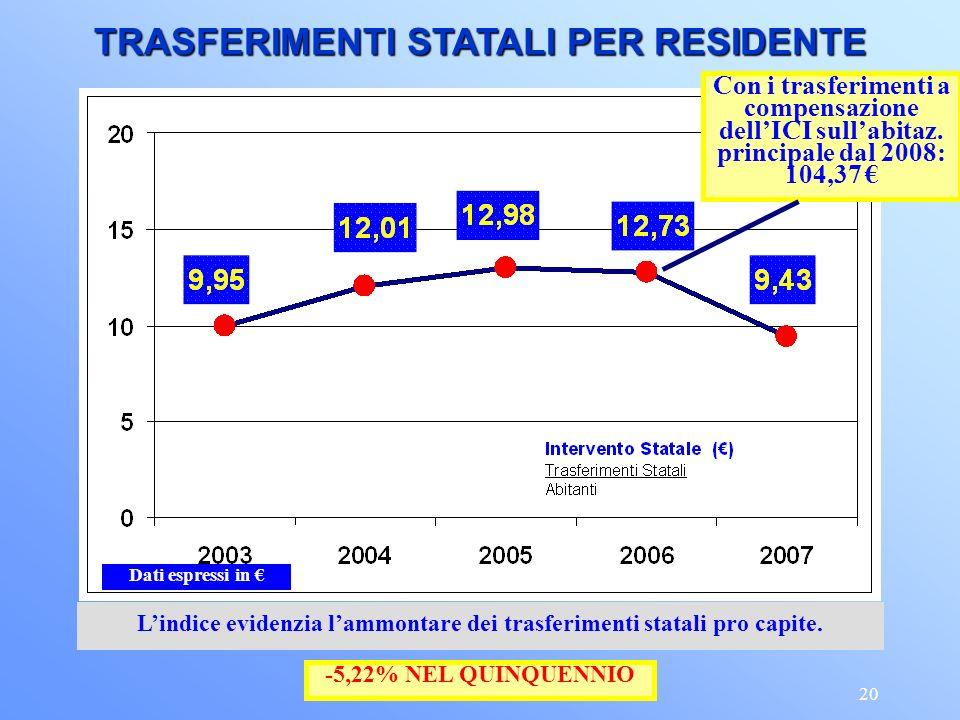 20 Lindice evidenzia lammontare dei trasferimenti statali pro capite.