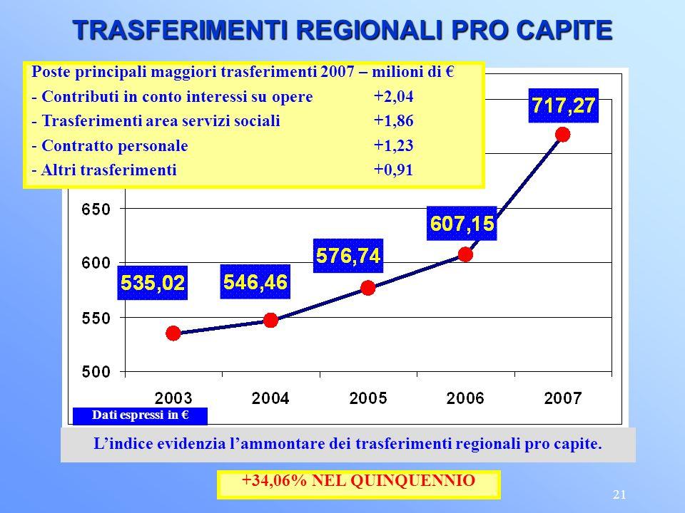 21 TRASFERIMENTI REGIONALI PRO CAPITE Lindice evidenzia lammontare dei trasferimenti regionali pro capite.