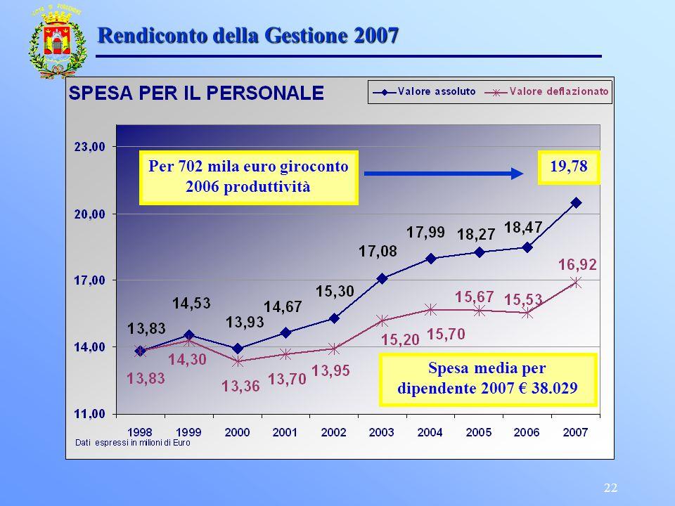 22 Rendiconto della Gestione 2007 Spesa media per dipendente 2007 38.029 Per 702 mila euro giroconto 2006 produttività 19,78