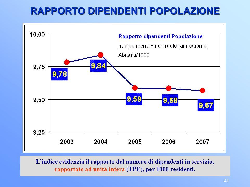 23 RAPPORTO DIPENDENTI POPOLAZIONE Lindice evidenzia il rapporto del numero di dipendenti in servizio, rapportato ad unità intera (TPE), per 1000 residenti.