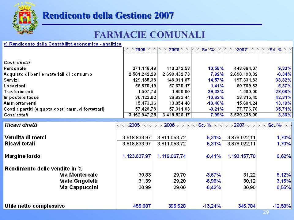 29 Rendiconto della Gestione 2007 FARMACIE COMUNALI