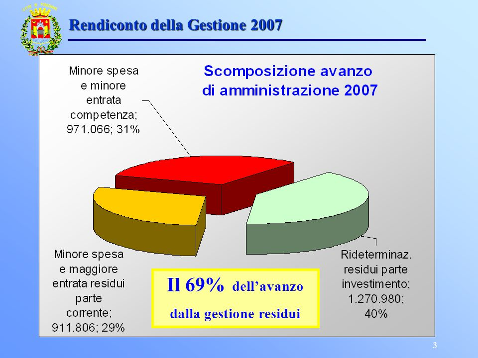 3 Rendiconto della Gestione 2007 Il 69% dellavanzo dalla gestione residui