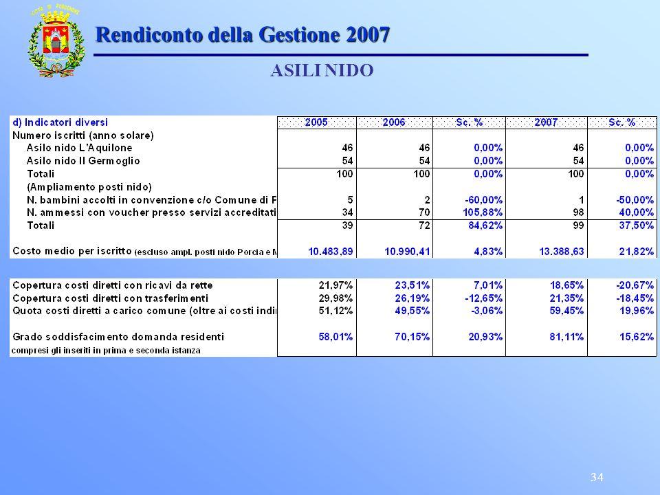 34 Rendiconto della Gestione 2007 ASILI NIDO