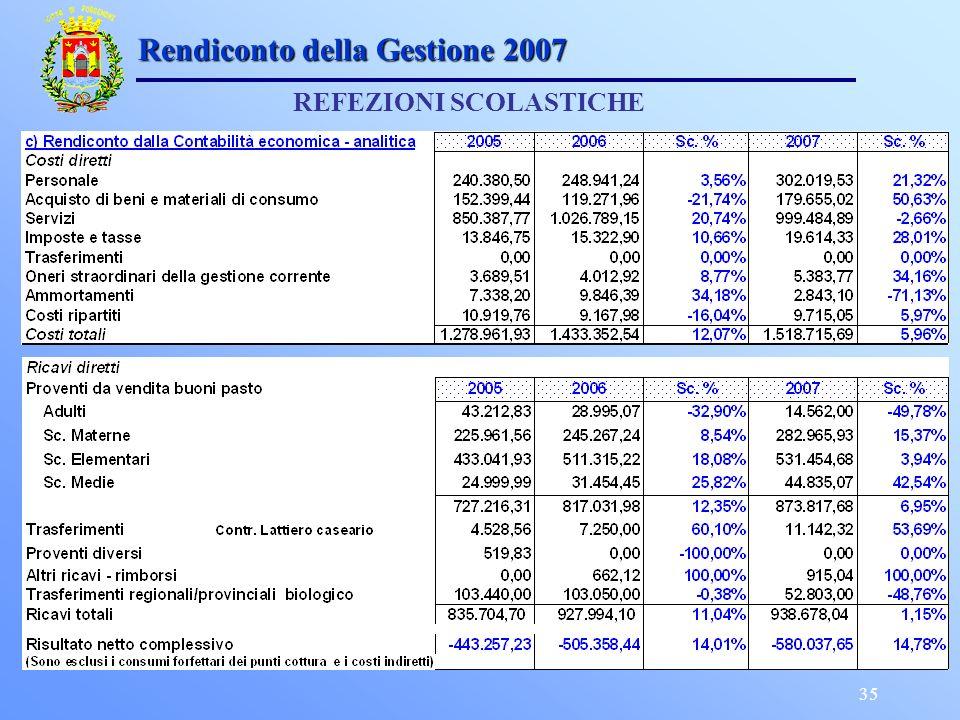 35 Rendiconto della Gestione 2007 REFEZIONI SCOLASTICHE