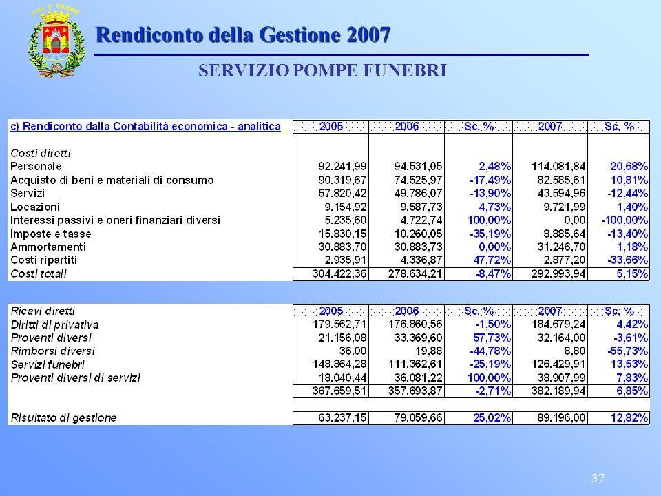 37 Rendiconto della Gestione 2007 SERVIZIO POMPE FUNEBRI
