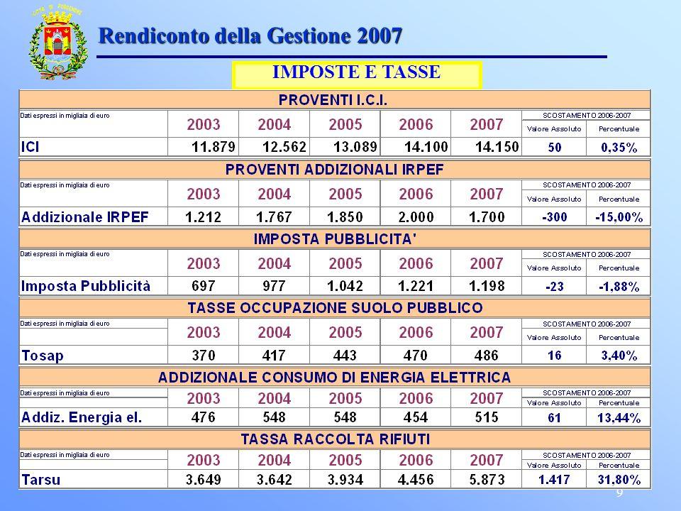 9 Rendiconto della Gestione 2007 IMPOSTE E TASSE