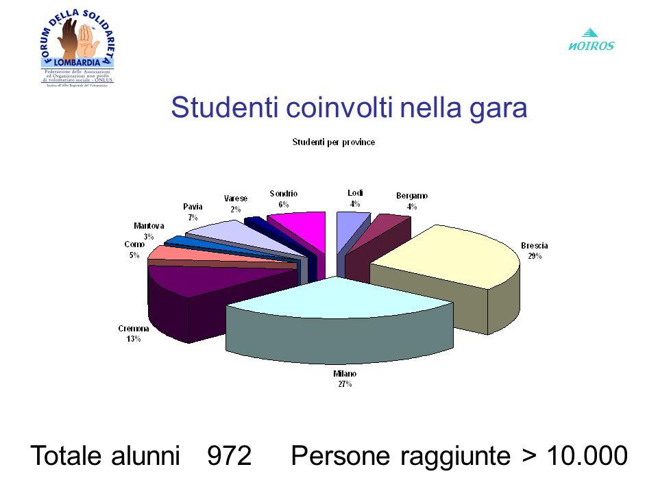 и OIROS Studenti coinvolti nella gara Totale alunni 972 Persone raggiunte > 10.000