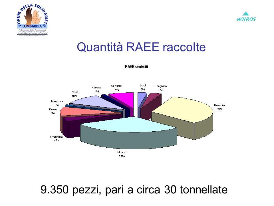 и OIROS Quantità RAEE raccolte 9.350 pezzi, pari a circa 30 tonnellate
