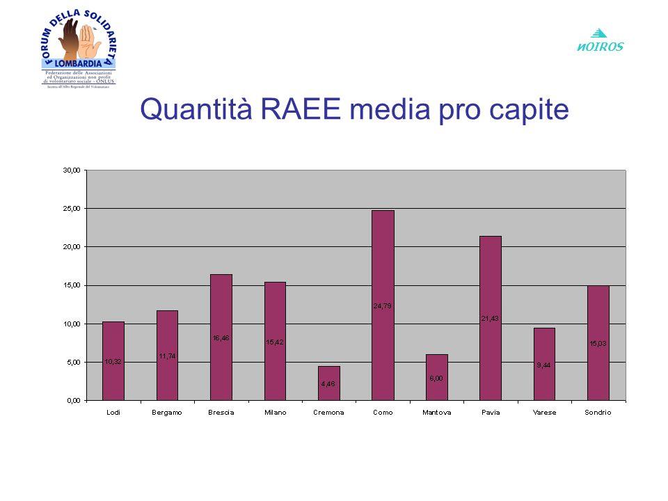 и OIROS Quantità RAEE media pro capite