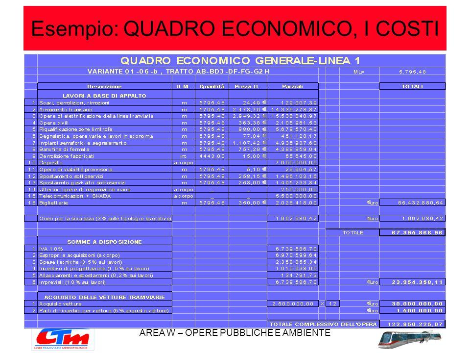 AREA W – OPERE PUBBLICHE E AMBIENTE Esempio: QUADRO ECONOMICO, I COSTI
