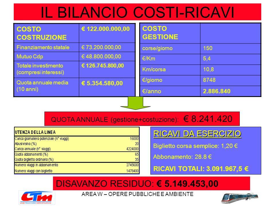 AREA W – OPERE PUBBLICHE E AMBIENTE IL BILANCIO COSTI-RICAVI COSTO COSTRUZIONE 122.000.000,00 Finanziamento statale 73.200.000,00 Mutuo Cdp 48.800.000