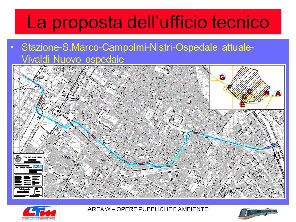 AREA W – OPERE PUBBLICHE E AMBIENTE La proposta dellufficio tecnico Stazione-S.Marco-Campolmi-Nistri-Ospedale attuale- Vivaldi-Nuovo ospedale