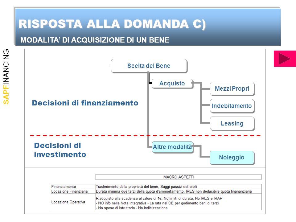 SAPFINANCING Indebitamento Leasing Altre modalità Noleggio Decisioni di finanziamento Decisioni di investimento RISPOSTA ALLA DOMANDA C) MODALITA DI ACQUISIZIONE DI UN BENE