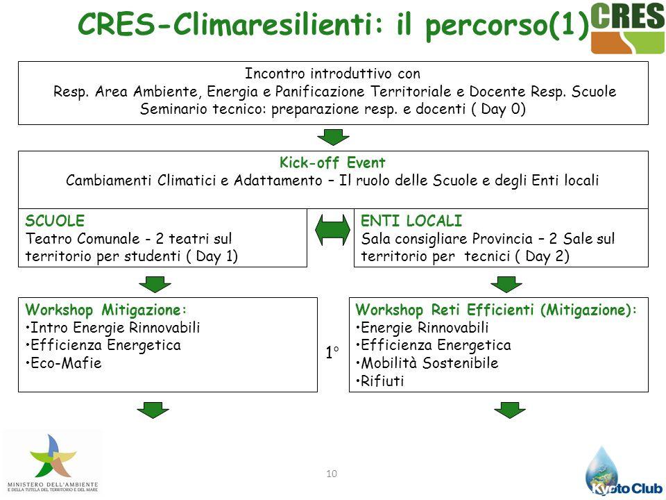 10 CRES-Climaresilienti: il percorso(1) Incontro introduttivo con Resp. Area Ambiente, Energia e Panificazione Territoriale e Docente Resp. Scuole Sem