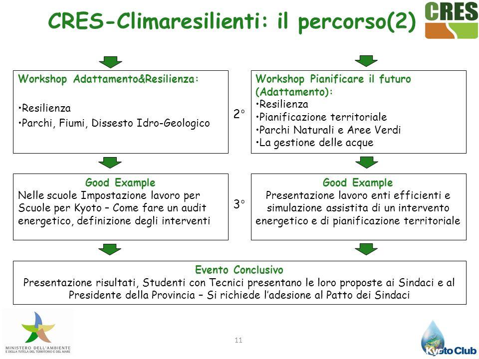 11 CRES-Climaresilienti: il percorso(2) Good Example Nelle scuole Impostazione lavoro per Scuole per Kyoto – Come fare un audit energetico, definizion