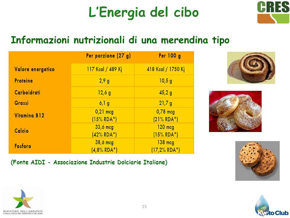 15 LEnergia del cibo Informazioni nutrizionali di una merendina tipo (Fonte AIDI - Associazione Industrie Dolciarie Italiane)