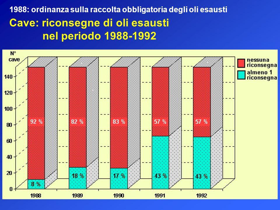 Cave: riconsegne di oli esausti nel periodo 1988-1992 1988: ordinanza sulla raccolta obbligatoria degli oli esausti