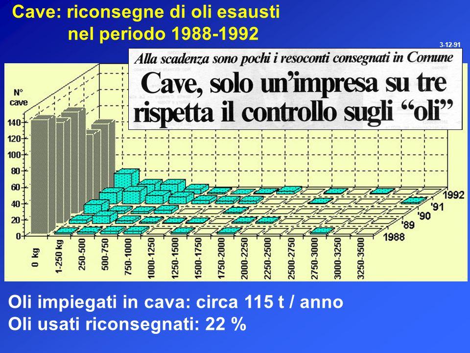 Cave: riconsegne di oli esausti nel periodo 1988-1992 Oli impiegati in cava: circa 115 t / anno Oli usati riconsegnati: 22 % 3-12-91