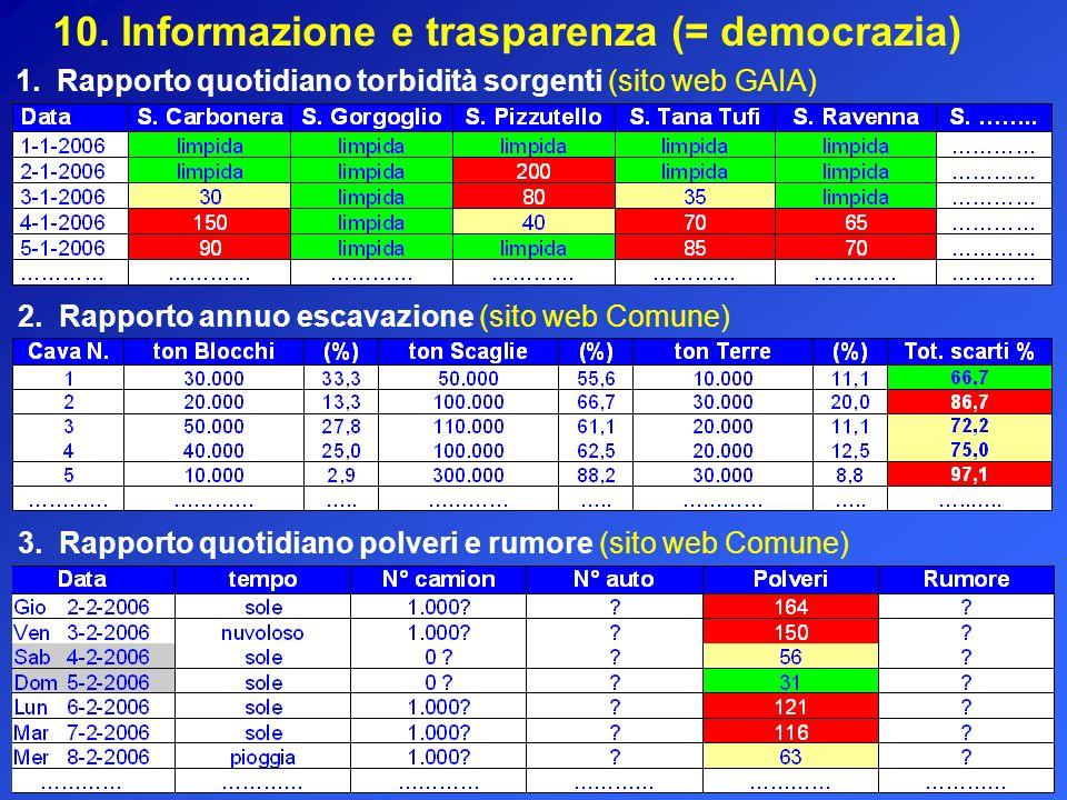 10. Informazione e trasparenza (= democrazia) 1. Rapporto quotidiano torbidità sorgenti (sito web GAIA) 2. Rapporto annuo escavazione (sito web Comune
