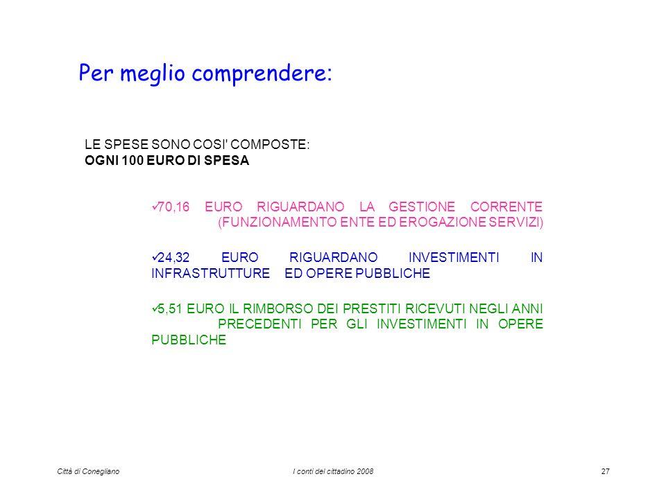 Città di ConeglianoI conti del cittadino 200827 Per meglio comprendere : LE SPESE SONO COSI COMPOSTE: OGNI 100 EURO DI SPESA 70,16 EURO RIGUARDANO LA GESTIONE CORRENTE (FUNZIONAMENTO ENTE ED EROGAZIONE SERVIZI) 24,32 EURO RIGUARDANO INVESTIMENTI IN INFRASTRUTTURE ED OPERE PUBBLICHE 5,51 EURO IL RIMBORSO DEI PRESTITI RICEVUTI NEGLI ANNI PRECEDENTI PER GLI INVESTIMENTI IN OPERE PUBBLICHE