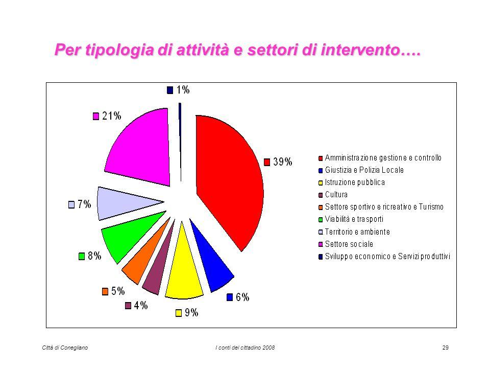 Città di ConeglianoI conti del cittadino 200829 Per tipologia di attività e settori di intervento….