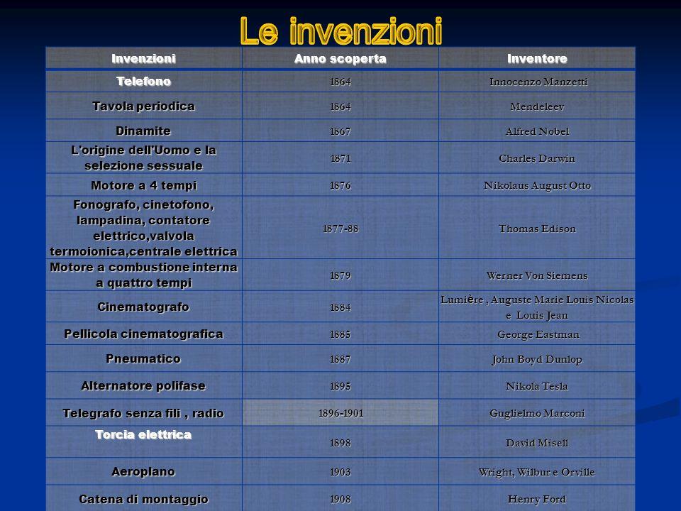 Invenzioni Anno scoperta InventoreTelefono1864 Innocenzo Manzetti Innocenzo Manzetti Tavola periodica 1864Mendeleev Dinamite1867 Alfred Nobel L'origin