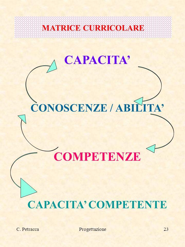 C. PetraccaProgettazione23 CAPACITA CONOSCENZE / ABILITA COMPETENZE CAPACITA COMPETENTE MATRICE CURRICOLARE