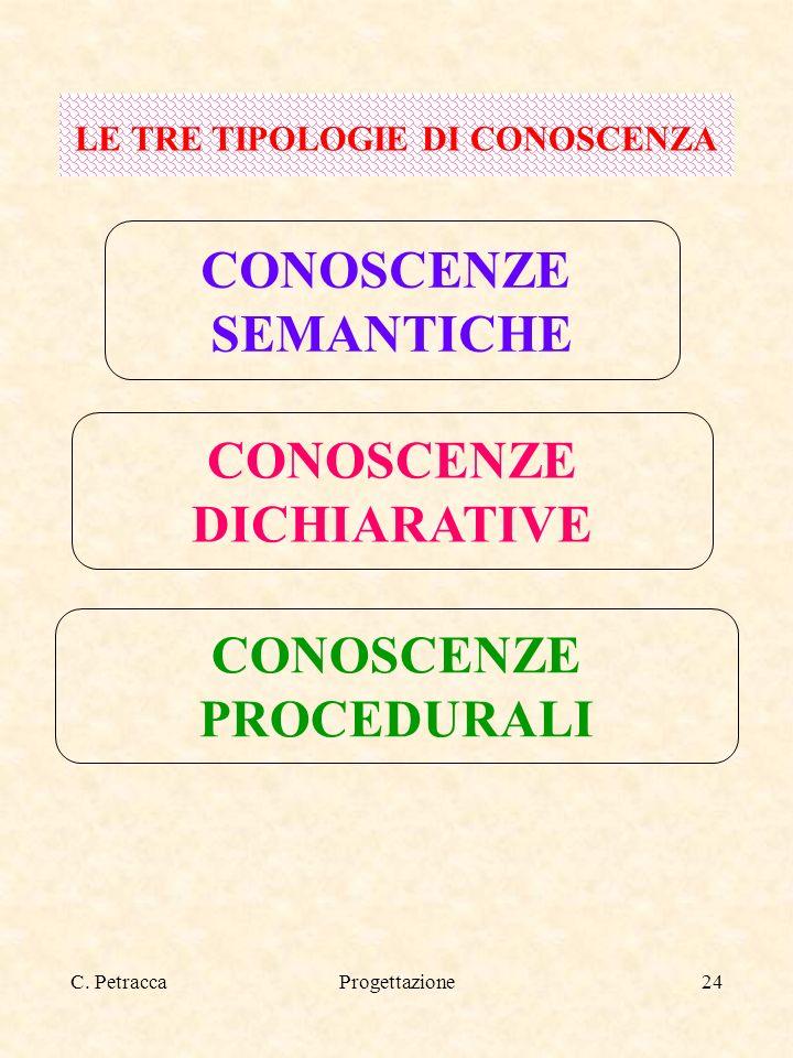 C. PetraccaProgettazione24 LE TRE TIPOLOGIE DI CONOSCENZA CONOSCENZE SEMANTICHE CONOSCENZE DICHIARATIVE CONOSCENZE PROCEDURALI