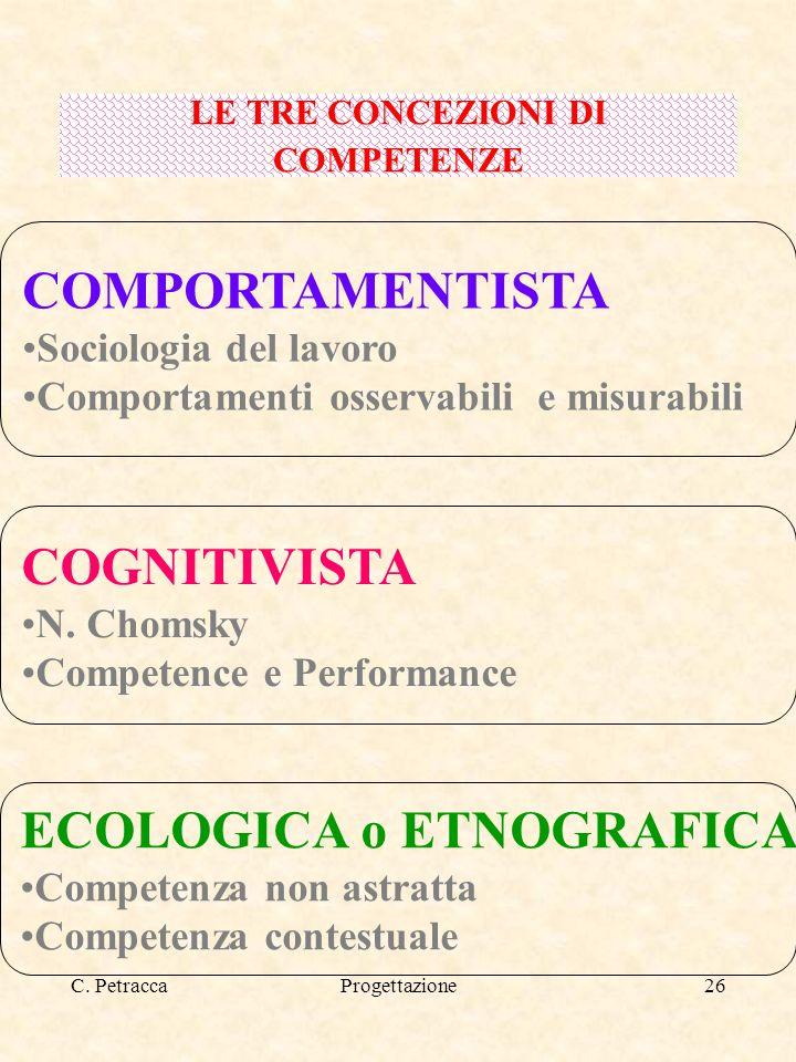 C. PetraccaProgettazione26 LE TRE CONCEZIONI DI COMPETENZE COMPORTAMENTISTA Sociologia del lavoro Comportamenti osservabili e misurabili COGNITIVISTA