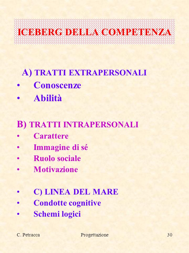C. PetraccaProgettazione30 A) TRATTI EXTRAPERSONALI Conoscenze Abilità B) TRATTI INTRAPERSONALI Carattere Immagine di sé Ruolo sociale Motivazione C)