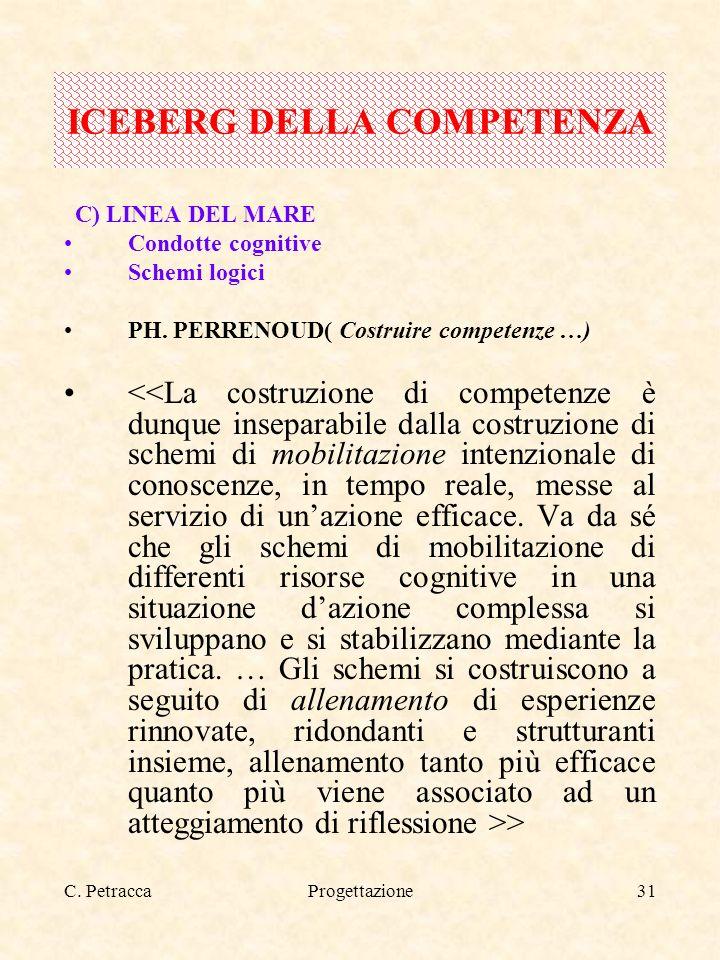 C. PetraccaProgettazione31 C) LINEA DEL MARE Condotte cognitive Schemi logici PH. PERRENOUD( Costruire competenze …) > ICEBERG DELLA COMPETENZA