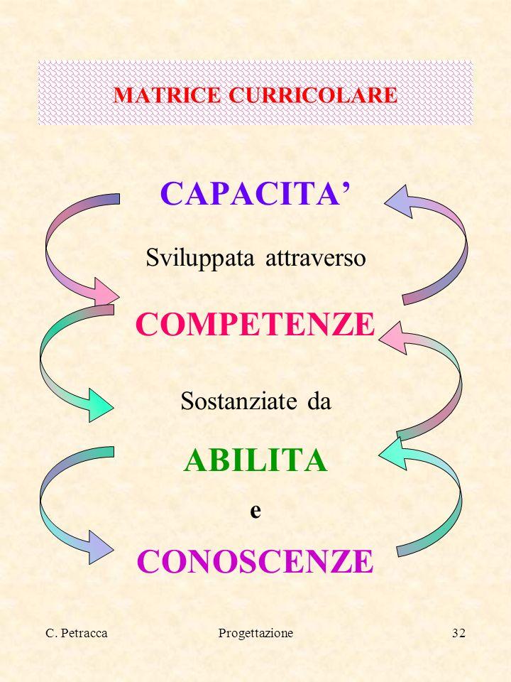 C. PetraccaProgettazione32 CAPACITA Sviluppata attraverso COMPETENZE Sostanziate da ABILITA e CONOSCENZE MATRICE CURRICOLARE