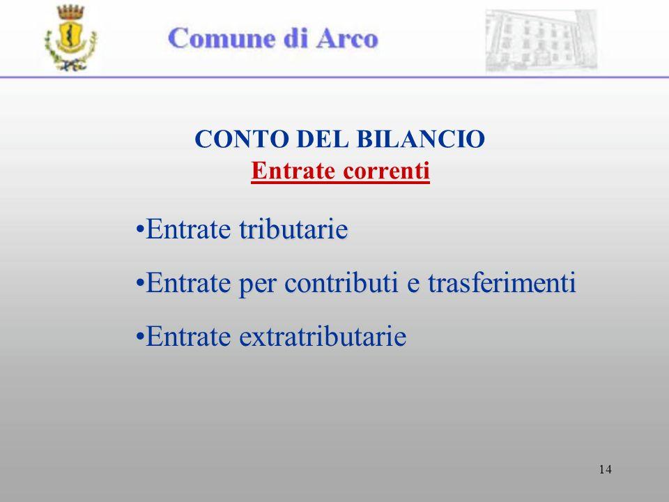 14 CONTO DEL BILANCIO Entrate correnti tributarieEntrate tributarie Entrate per contributi e trasferimentiEntrate per contributi e trasferimenti Entra