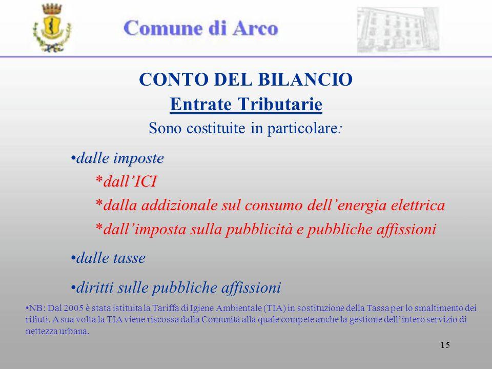 15 CONTO DEL BILANCIO Entrate Tributarie Sono costituite in particolare: dalle impostedalle imposte *dallICI *dalla addizionale sul consumo dellenergi