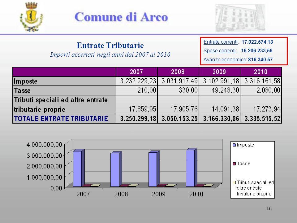 16 Entrate Tributarie Importi accertati negli anni dal 2007 al 2010 Entrate correnti: 17.022.574,13 Spese correnti: 16.206.233,56 Avanzo economico: 816.340,57