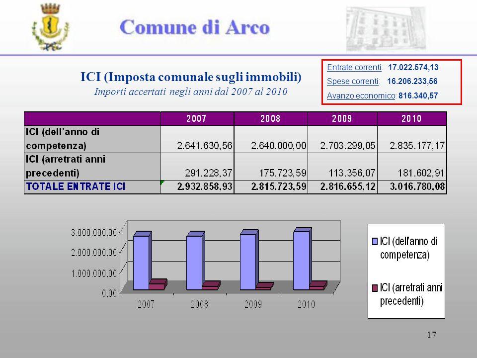 17 ICI (Imposta comunale sugli immobili) Importi accertati negli anni dal 2007 al 2010 Entrate correnti: 17.022.574,13 Spese correnti: 16.206.233,56 Avanzo economico: 816.340,57