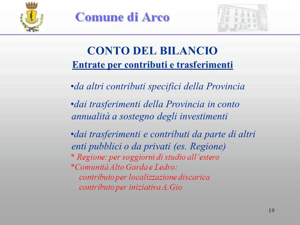 19 CONTO DEL BILANCIO Entrate per contributi e trasferimenti da altri contributi specifici della Provincia dai trasferimenti della Provincia in conto